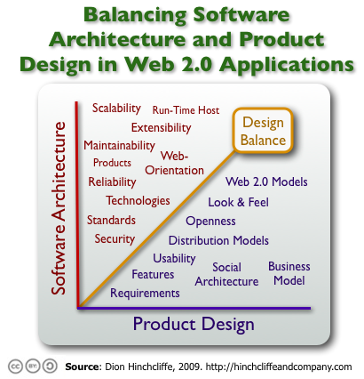 architecture_product_web2_balance1